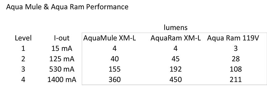 AquaLights-Performance.jpg
